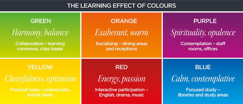 colour of learning