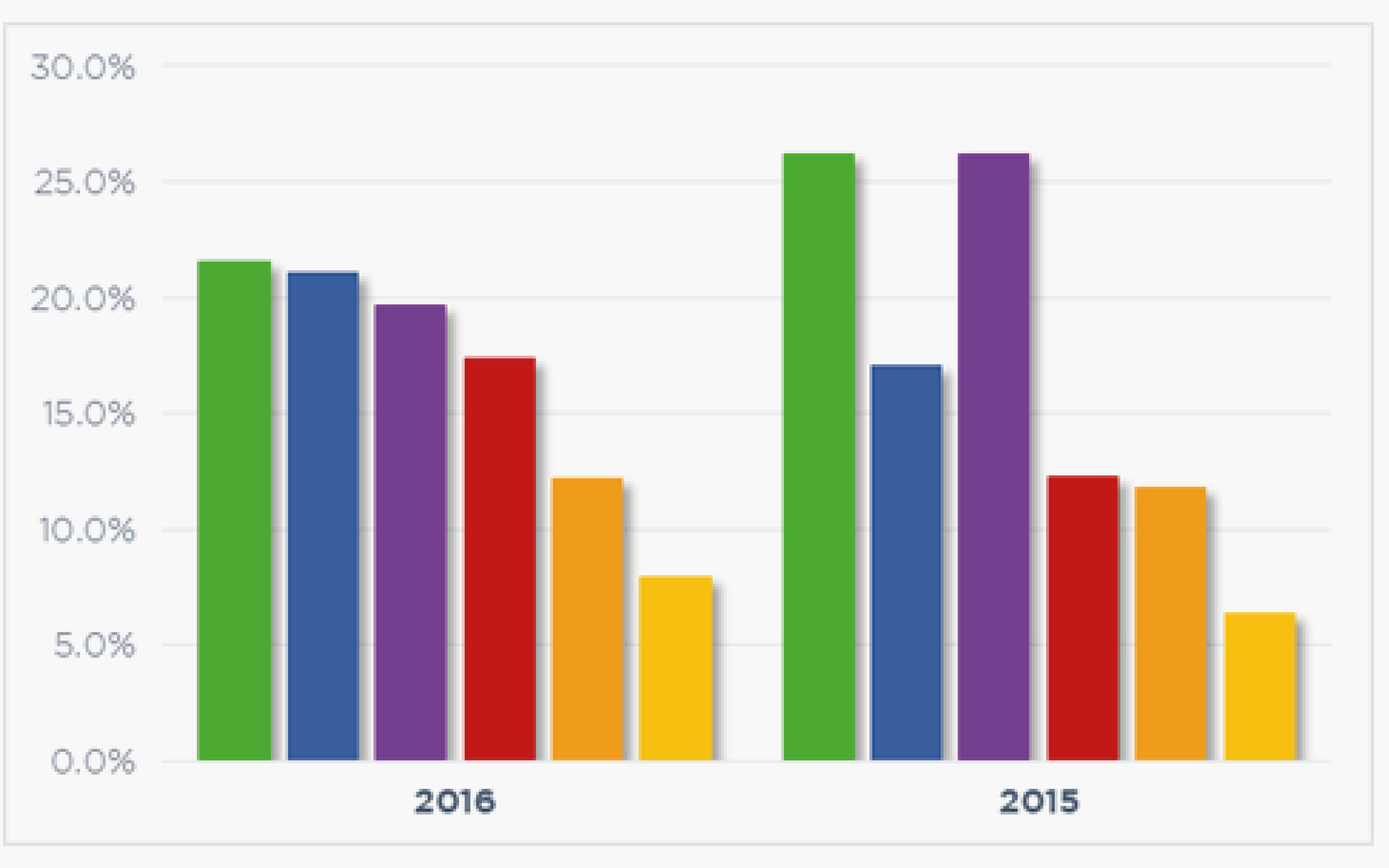 Graphs4